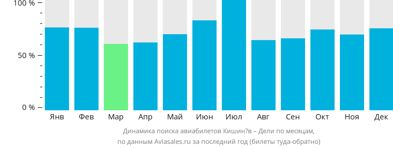 Динамика поиска авиабилетов из Кишинёва в Дели по месяцам