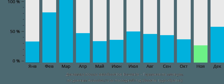 Динамика поиска авиабилетов из Кишинёва в Германию по месяцам
