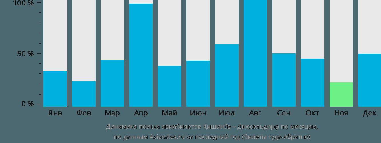 Динамика поиска авиабилетов из Кишинёва в Дюссельдорф по месяцам
