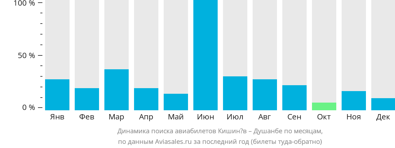 Динамика поиска авиабилетов из Кишинёва в Душанбе по месяцам