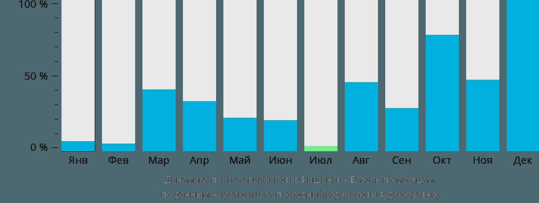 Динамика поиска авиабилетов из Кишинёва в Базель по месяцам