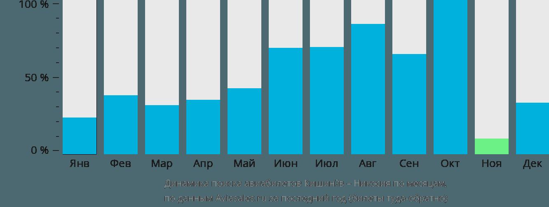 Динамика поиска авиабилетов из Кишинёва в Никосию по месяцам