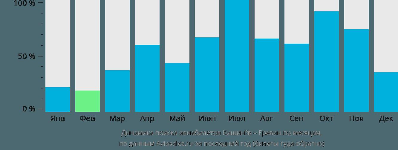 Динамика поиска авиабилетов из Кишинёва в Ереван по месяцам
