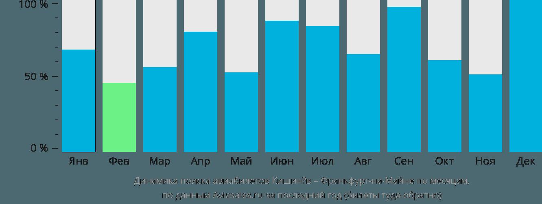 Динамика поиска авиабилетов из Кишинёва во Франкфурт-на-Майне по месяцам