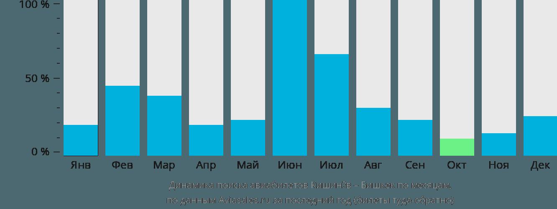 Динамика поиска авиабилетов из Кишинёва в Бишкек по месяцам
