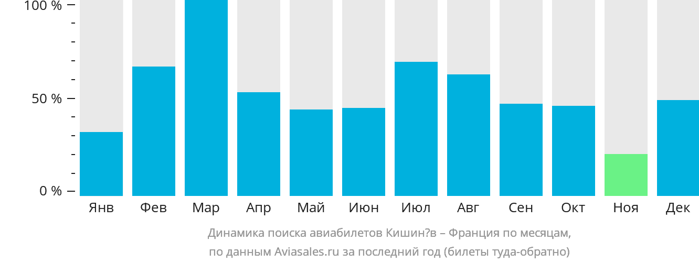Динамика поиска авиабилетов из Кишинёва во Францию по месяцам