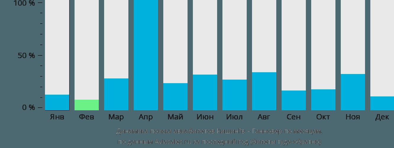 Динамика поиска авиабилетов из Кишинёва в Ганновер по месяцам