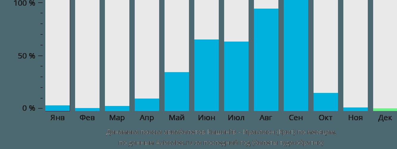 Динамика поиска авиабилетов из Кишинёва в Ираклион (Крит) по месяцам