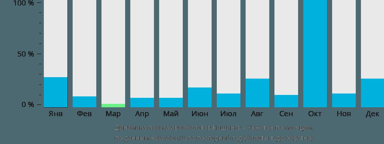 Динамика поиска авиабилетов из Кишинёва в Хьюстон по месяцам