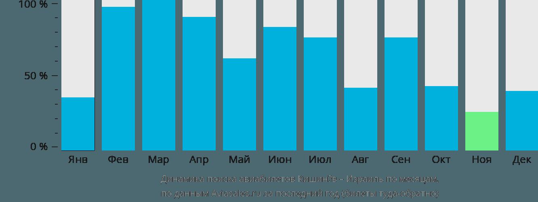 Динамика поиска авиабилетов из Кишинёва в Израиль по месяцам