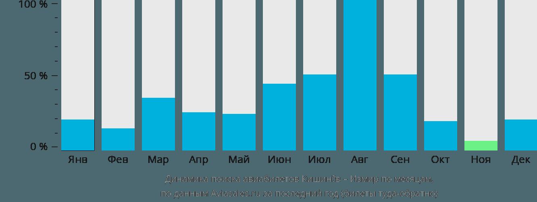 Динамика поиска авиабилетов из Кишинёва в Измир по месяцам
