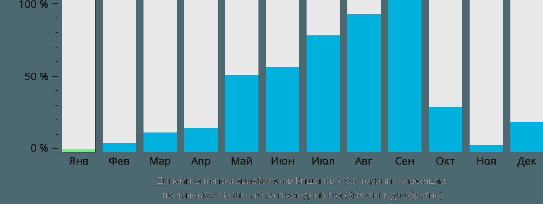 Динамика поиска авиабилетов из Кишинёва на Санторини по месяцам