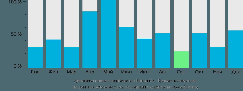 Динамика поиска авиабилетов из Кишинёва в Краков по месяцам
