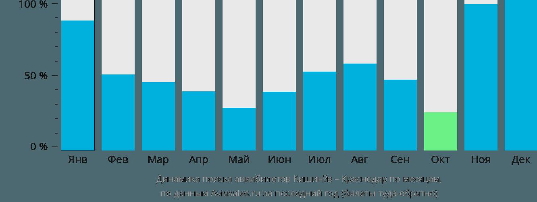 Динамика поиска авиабилетов из Кишинёва в Краснодар по месяцам
