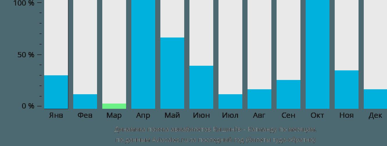 Динамика поиска авиабилетов из Кишинёва в Катманду по месяцам