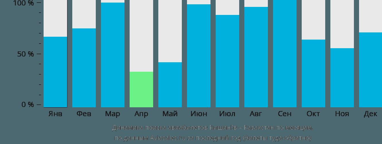 Динамика поиска авиабилетов из Кишинёва в Казахстан по месяцам