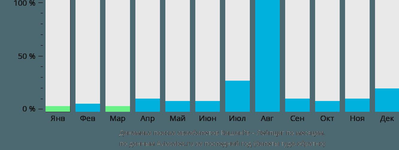 Динамика поиска авиабилетов из Кишинёва в Лейпциг по месяцам