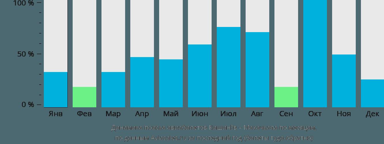 Динамика поиска авиабилетов из Кишинёва в Махачкалу по месяцам