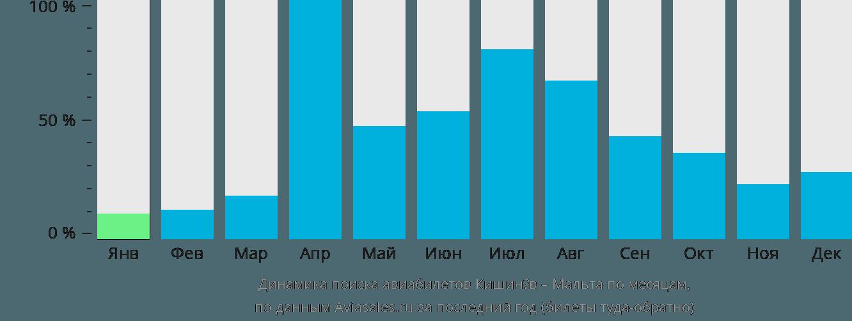 Динамика поиска авиабилетов из Кишинёва на Мальту по месяцам