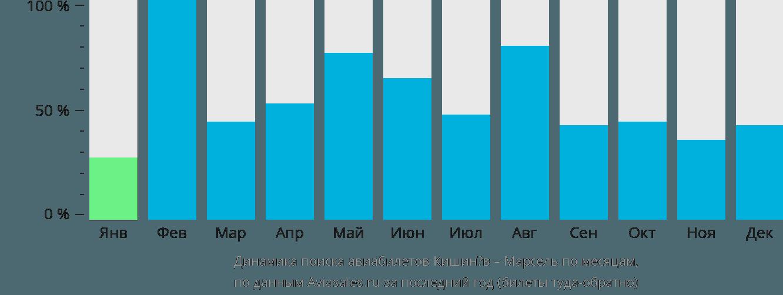 Динамика поиска авиабилетов из Кишинёва в Марсель по месяцам