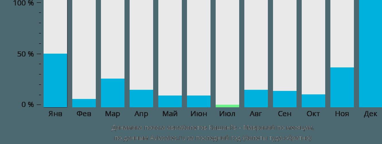Динамика поиска авиабилетов из Кишинёва в Маврикий по месяцам
