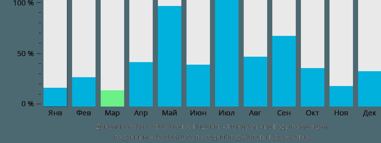 Динамика поиска авиабилетов из Кишинёва в Минеральные воды по месяцам