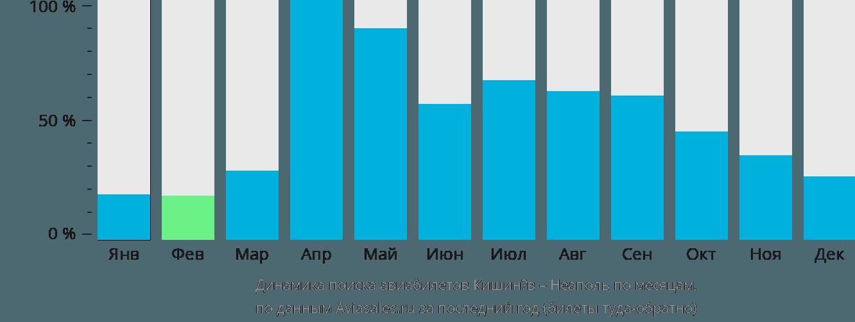 Динамика поиска авиабилетов из Кишинёва в Неаполь по месяцам