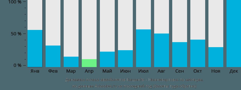 Динамика поиска авиабилетов из Кишинёва в Нижневартовск по месяцам