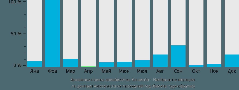 Динамика поиска авиабилетов из Кишинёва в Ноябрьск по месяцам