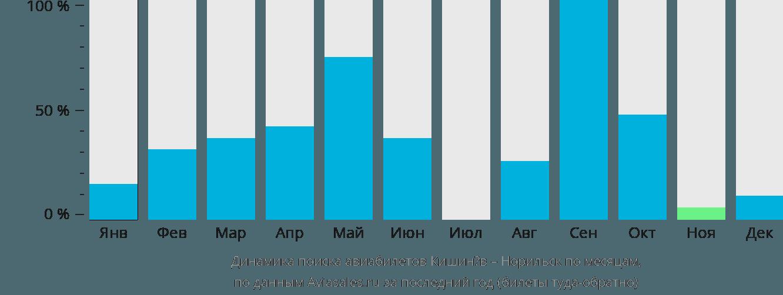 Динамика поиска авиабилетов из Кишинёва в Норильск по месяцам