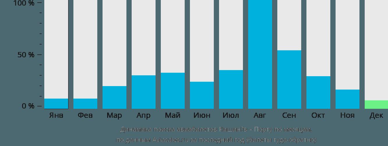 Динамика поиска авиабилетов из Кишинёва в Порту по месяцам