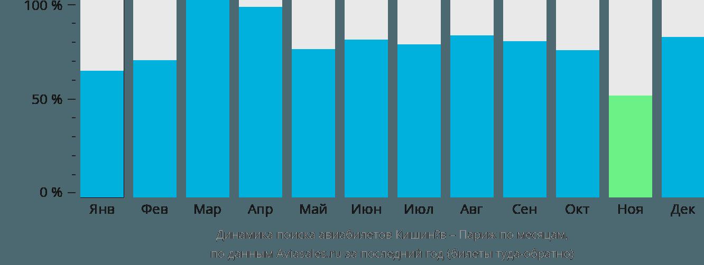Динамика поиска авиабилетов из Кишинёва в Париж по месяцам