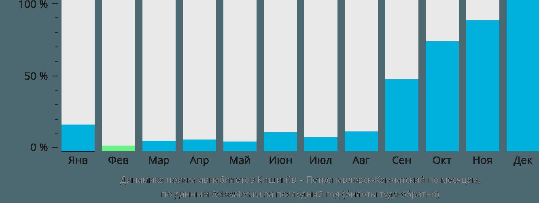Динамика поиска авиабилетов из Кишинёва в Петропавловск-Камчатский по месяцам