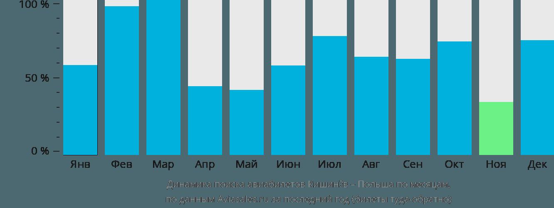Динамика поиска авиабилетов из Кишинёва в Польшу по месяцам