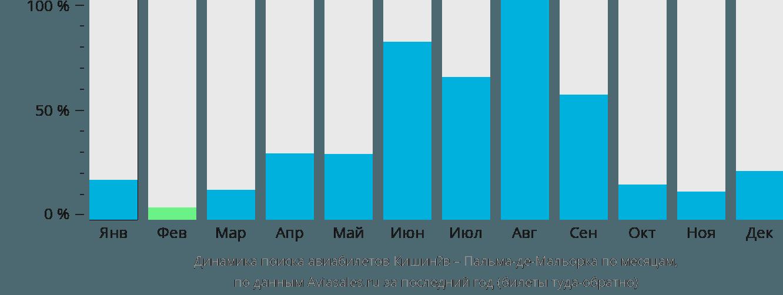 Динамика поиска авиабилетов из Кишинёва в Пальма-де-Майорку по месяцам