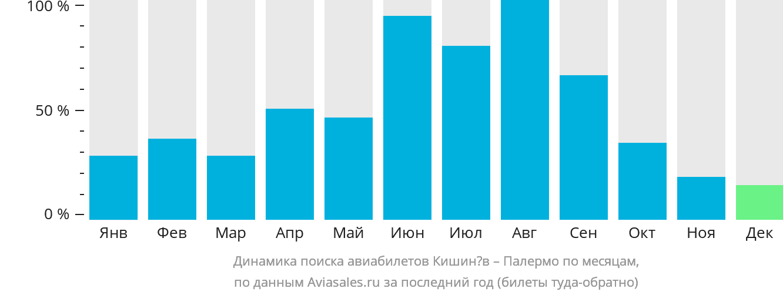 Динамика поиска авиабилетов из Кишинёва в Палермо по месяцам