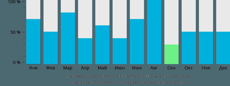 Динамика поиска авиабилетов из Кишинёва в Пномпень по месяцам