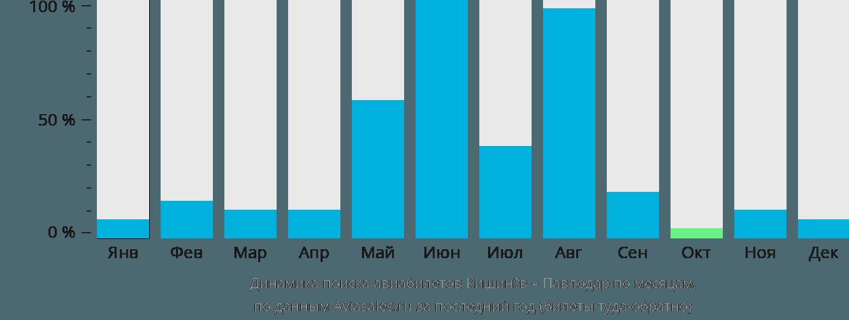 Динамика поиска авиабилетов из Кишинёва в Павлодар по месяцам
