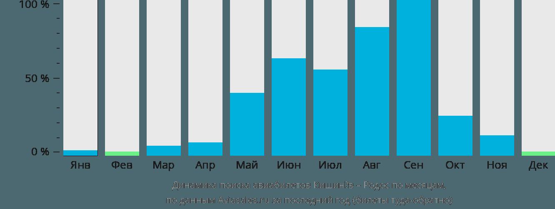 Динамика поиска авиабилетов из Кишинёва на Родос по месяцам