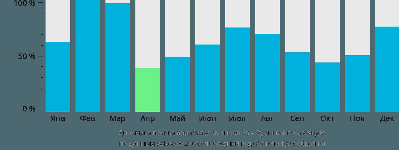 Динамика поиска авиабилетов из Кишинёва в Румынию по месяцам