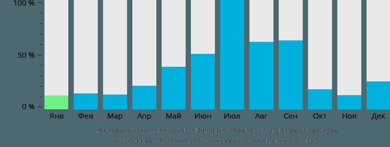 Динамика поиска авиабилетов из Кишинёва в Симферополь по месяцам