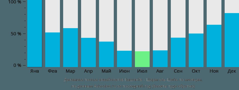 Динамика поиска авиабилетов из Кишинёва в Шарм-эль-Шейх по месяцам