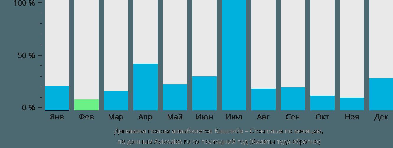Динамика поиска авиабилетов из Кишинёва в Стокгольм по месяцам