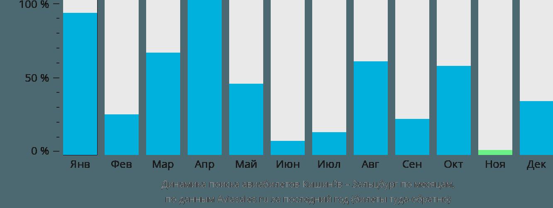 Динамика поиска авиабилетов из Кишинёва в Зальцбург по месяцам