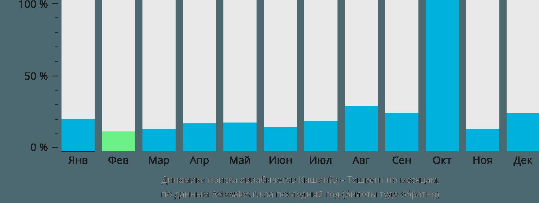 Динамика поиска авиабилетов из Кишинёва в Ташкент по месяцам