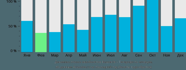 Динамика поиска авиабилетов из Кишинёва на Тенерифе по месяцам