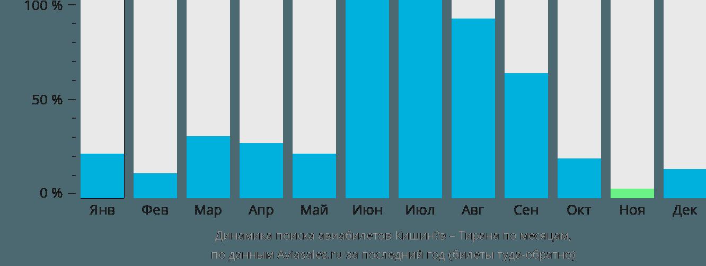 Динамика поиска авиабилетов из Кишинёва в Тирану по месяцам