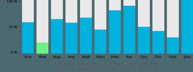 Динамика поиска авиабилетов из Кишинёва в Тюмень по месяцам