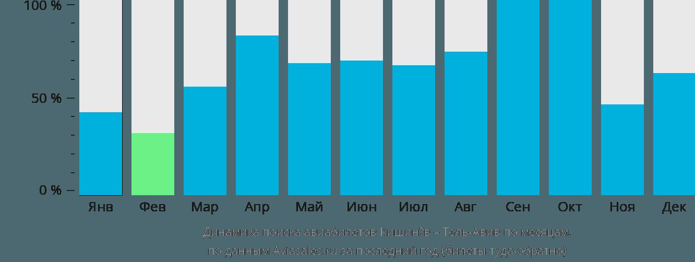 Динамика поиска авиабилетов из Кишинёва в Тель-Авив по месяцам