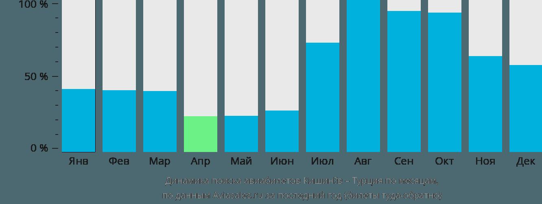 Динамика поиска авиабилетов из Кишинёва в Турцию по месяцам